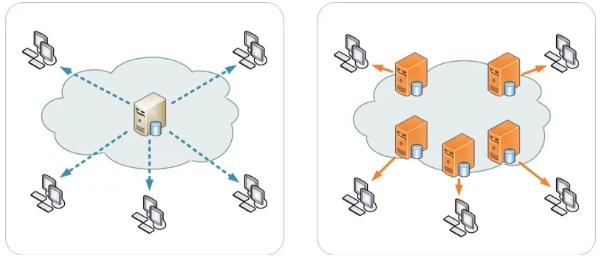 Что представляет собой сеть доставки содержимого (CDN)